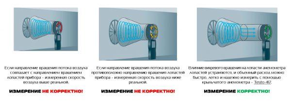 Testovent-use
